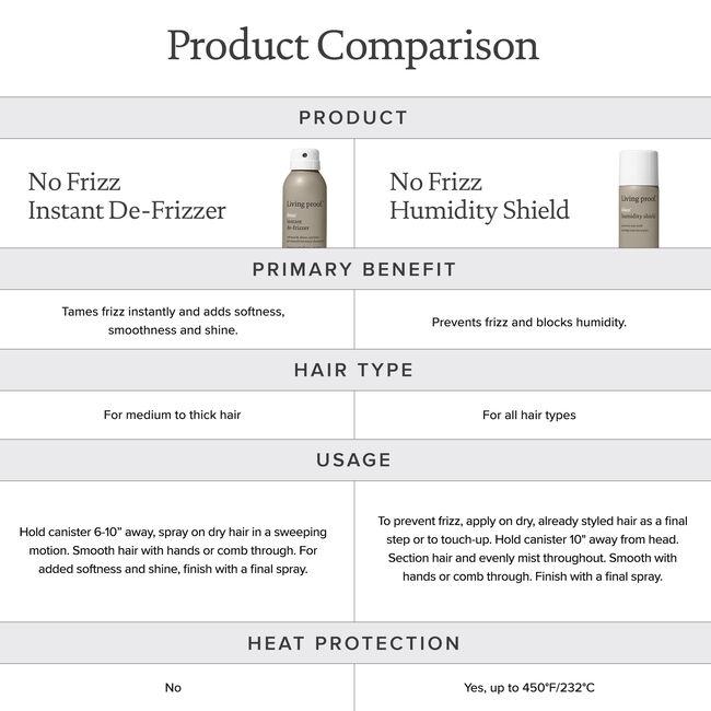 Humidity Shield, Full 188 ml, hi-res-alt